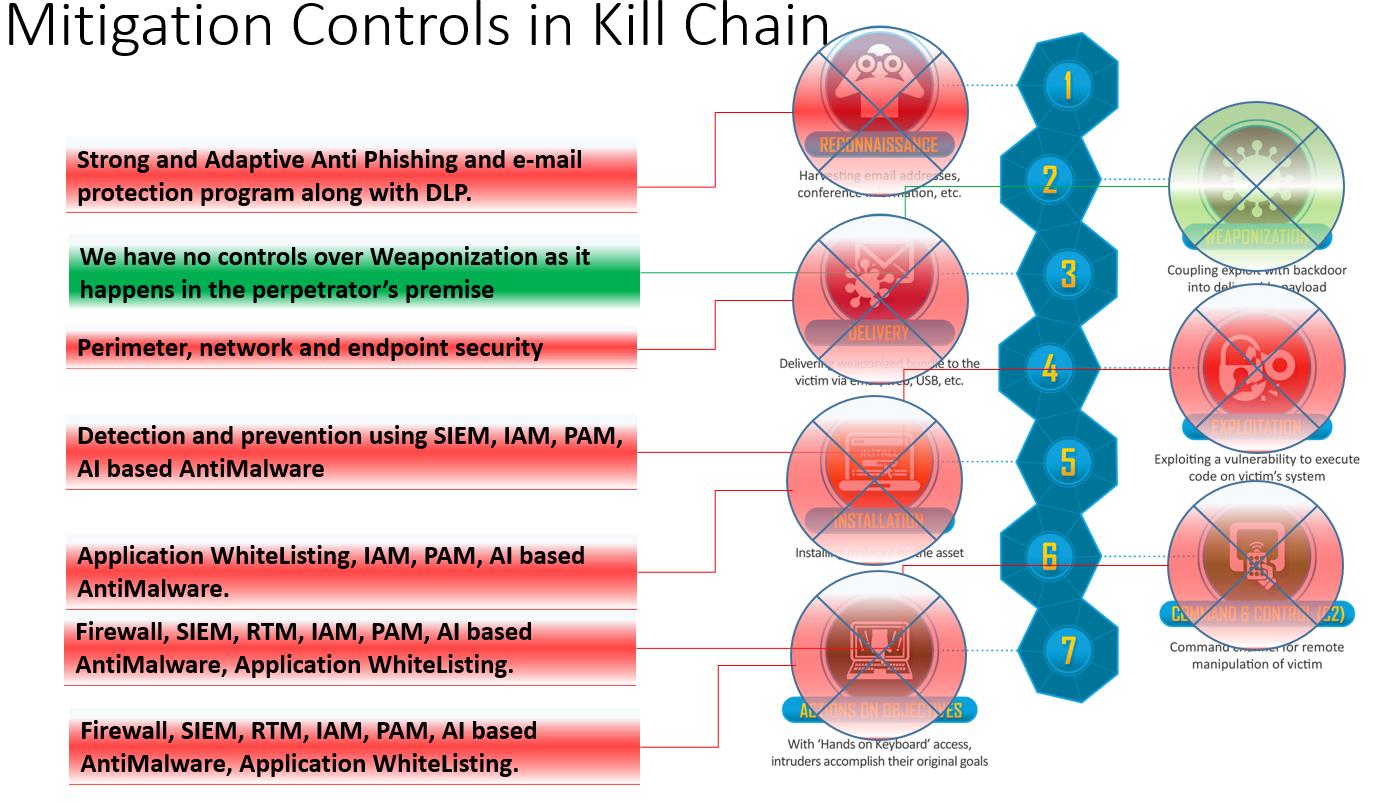 Cyber Kill Chain-2